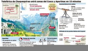 A cable car to Choquequirao